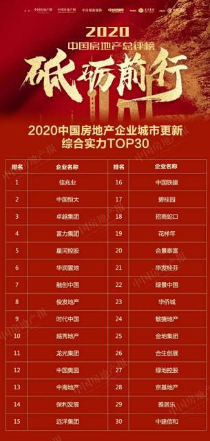 """又是第一名!佳兆业荣登""""2020中国房地产企业城市更新综合实力""""榜首"""