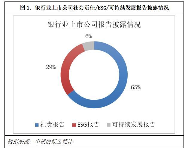 电银付pos机(dianyinzhifu.com):上市银行ESG显示若何?中诚信绿金ESG评级榜单公布 第1张