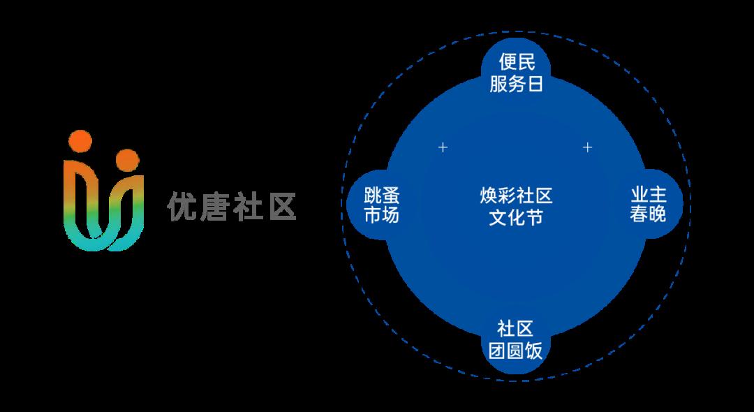 "usdt自动充值(caibao.it):""5∞5""优唐全景服务 赋能美好生活 第11张"
