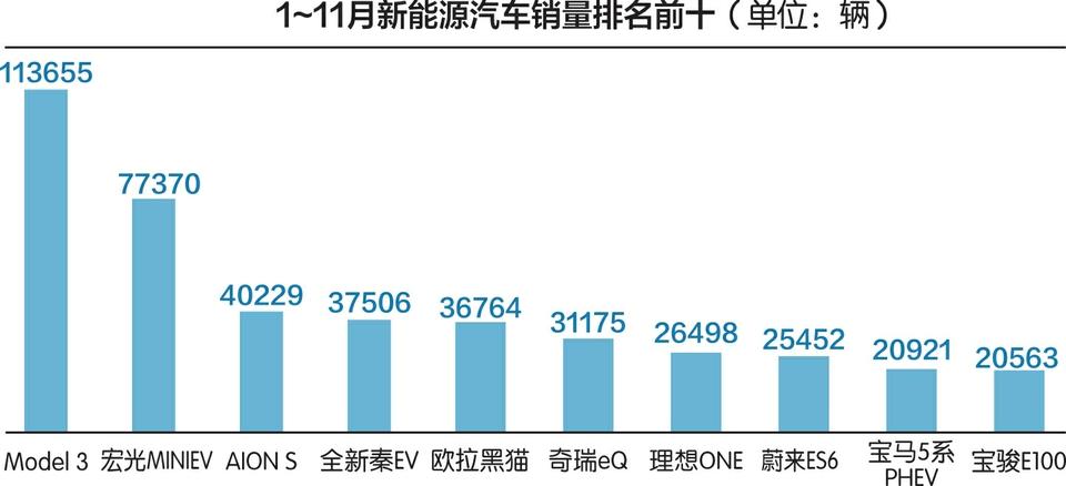 电银付app下载(dianyinzhifu.com):谁引燃了新能源车市?11月销量同比增进超1倍,特斯拉市值一度打破4万亿元 第2张