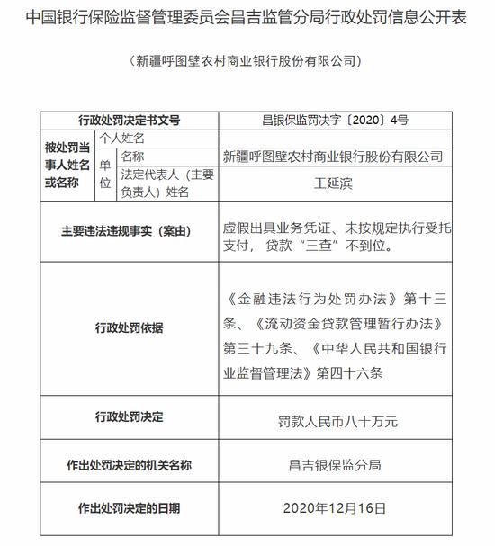 电银付免费激活码(dianyinzhifu.com):虚伪出具营业凭证,新疆呼图壁农商银行被罚80万! 第1张