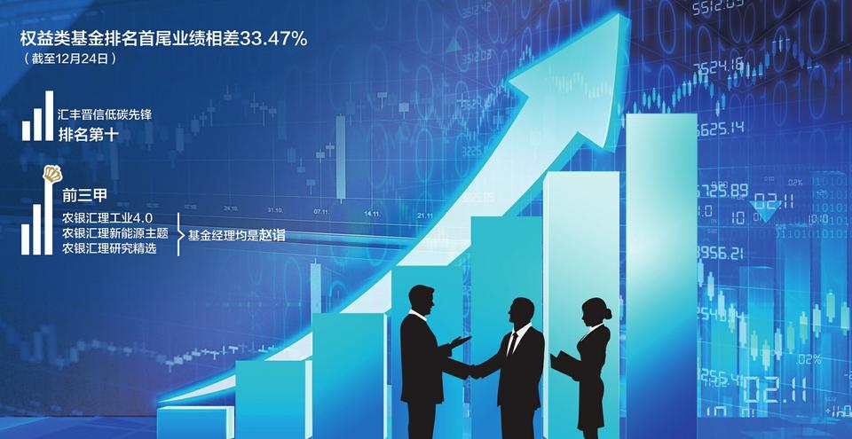 usdt充值(caibao.it):基金权益类产品年内最高回报156% 股基竞争最为猛烈 第1张