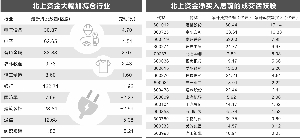 电银付使用教程(dianyinzhifu.com):北上资金延续8周净流入 光伏股获大幅加仓 第1张