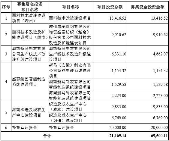 usdt支付平台(caibao.it):盛泰团体IPO:关联买卖频仍,与雅戈尔关系千丝万缕,资产负债率高企、22亿短期乞贷规模居高不下 第1张