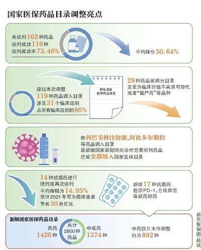 治疗新冠肺炎药品纳入国家医保目录