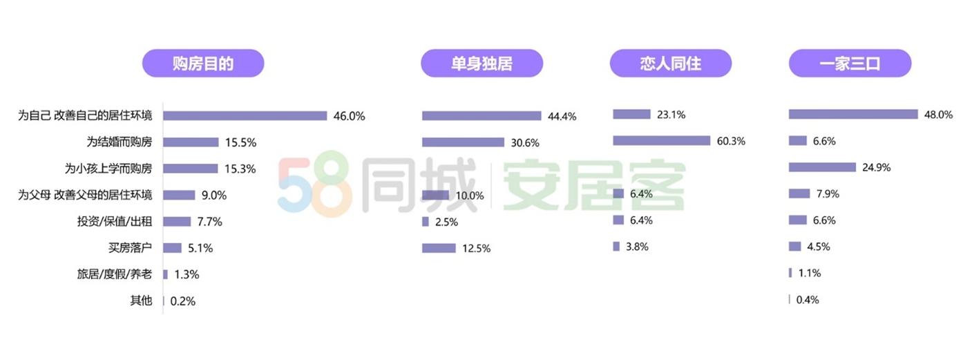 电银付使用教程(dianyinzhifu.com):2020年找房热度上涨 近半二手房用户关注百万以下房源 第2张