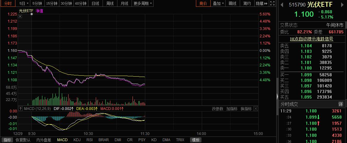 usdt钱包(caibao.it):新能源板块全线退潮:锂电龙头两天最高累跌30% 有券商已提前预警 第1张