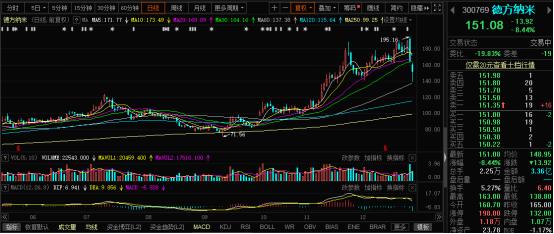 usdt钱包(caibao.it):新能源板块全线退潮:锂电龙头两天最高累跌30% 有券商已提前预警 第2张