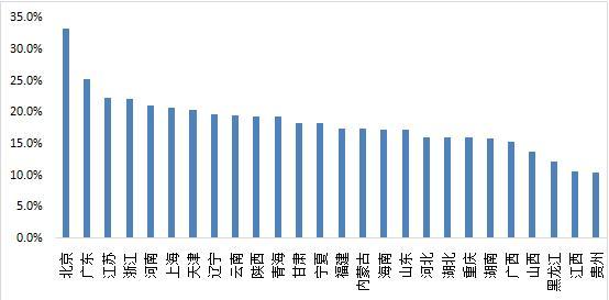 减税降费问题研究(下)