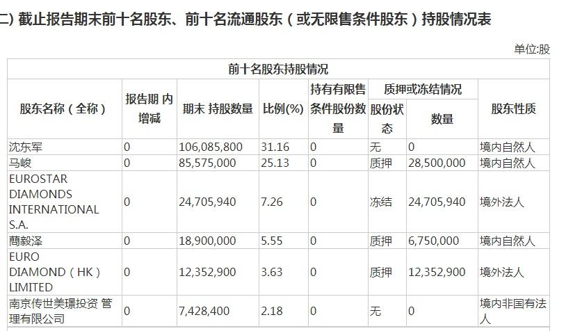 莱绅通灵:董事马峻、蔄毅泽涉嫌职务侵占被查
