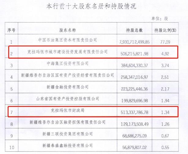 电银付安装教程(dianyinzhifu.com):昆仑银行股权调换获批 克拉玛依市财政局转让所有股权至当地城投公司 第2张