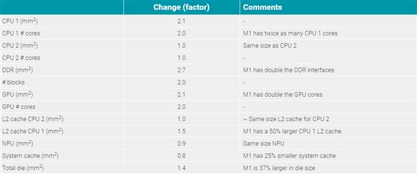 usdt不用实名买卖(caibao.it):苹果M1、A14内核设计对比:迥然不同 第3张