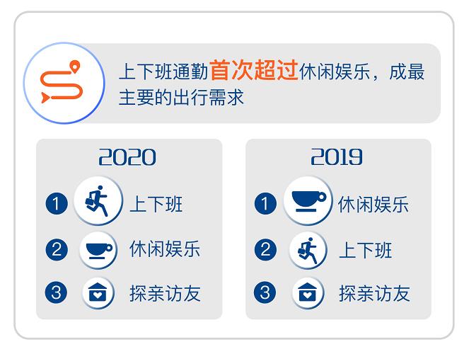 电银付(dianyinzhifu.com):滴滴平台数据:通勤首次逾越休闲娱乐,成2020年最主要的出行需求 第2张