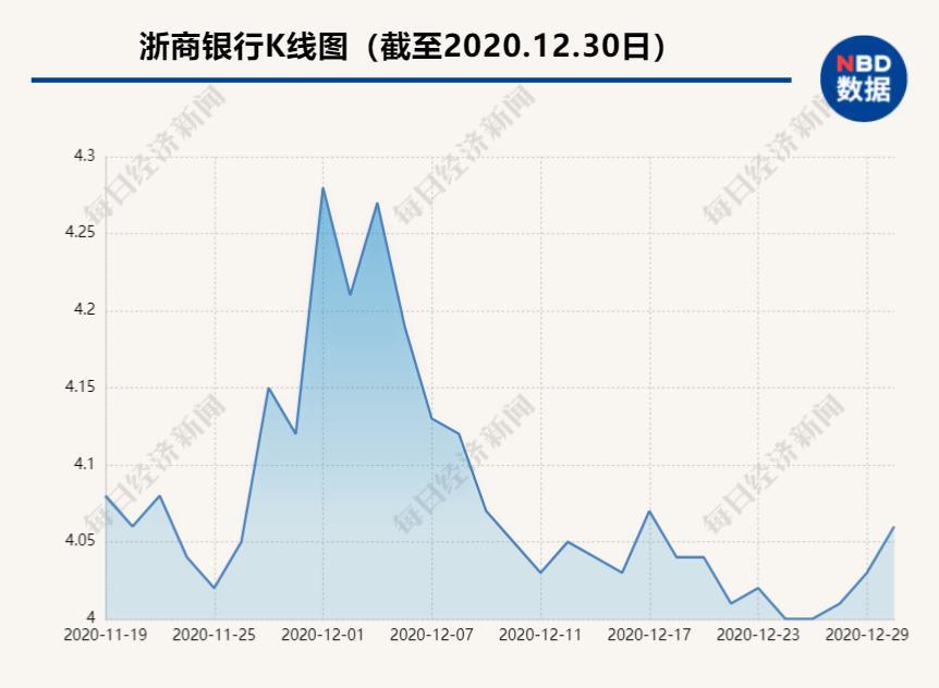 百年人寿品牌浙商银行h股持股比例由4.12%上升至5.02%