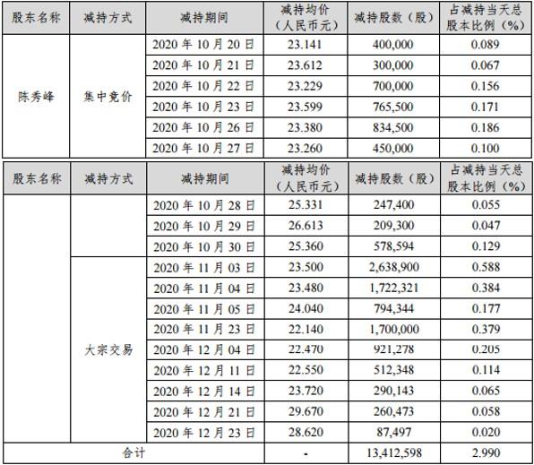 电银付加盟(dianyinzhifu.com):信披不实时,星源材质实控人收羁系函!公司前三季度净利近乎腰斩,董事长陈秀峰刚刚完成减持套现约3.15亿 第3张