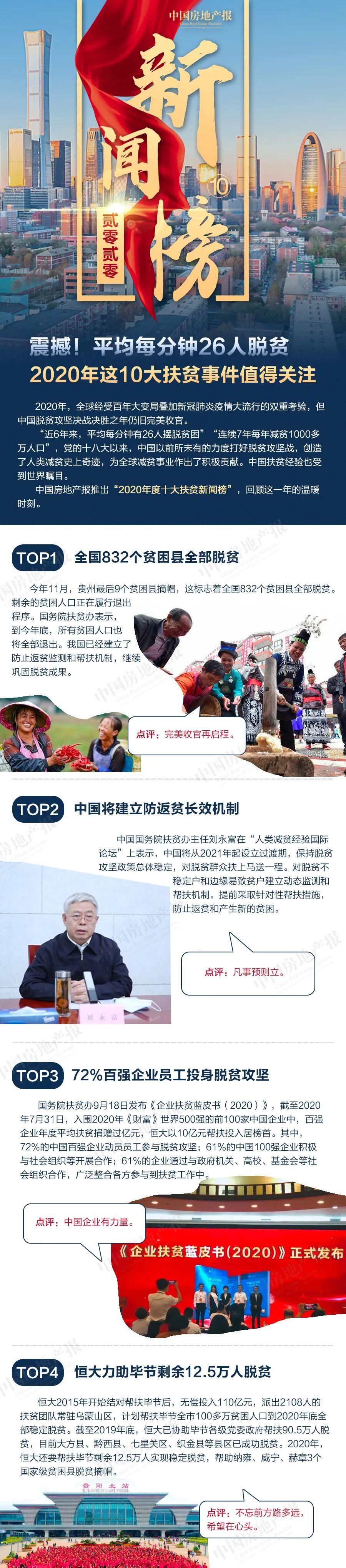 电银付激活码(dianyinzhifu.com):震撼!平均每分钟26人脱贫 2020年这10大扶贫事宜值得关注