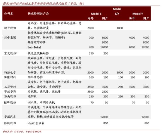"usdt钱包(caibao.it):特斯拉""不讲武德""新款model Y暴降16万!产业链个股有望站上风口"