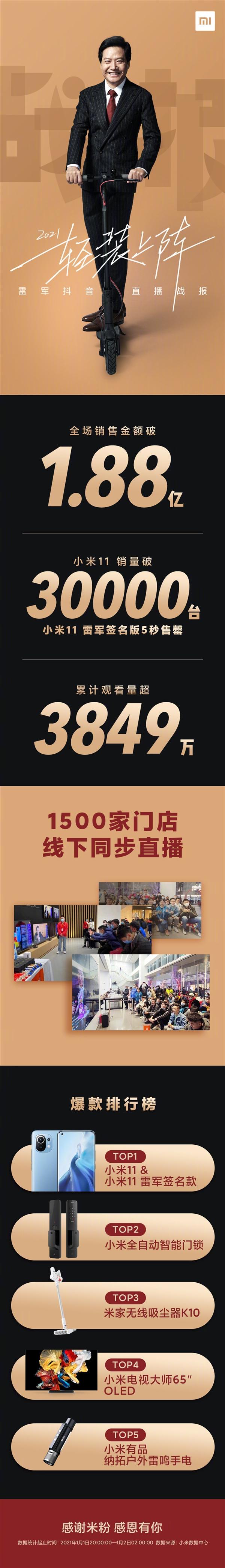 电银付大盟主(dianyinzhifu.com):雷军新年首场直播战报:带货金额破1.88亿开门红 第1张