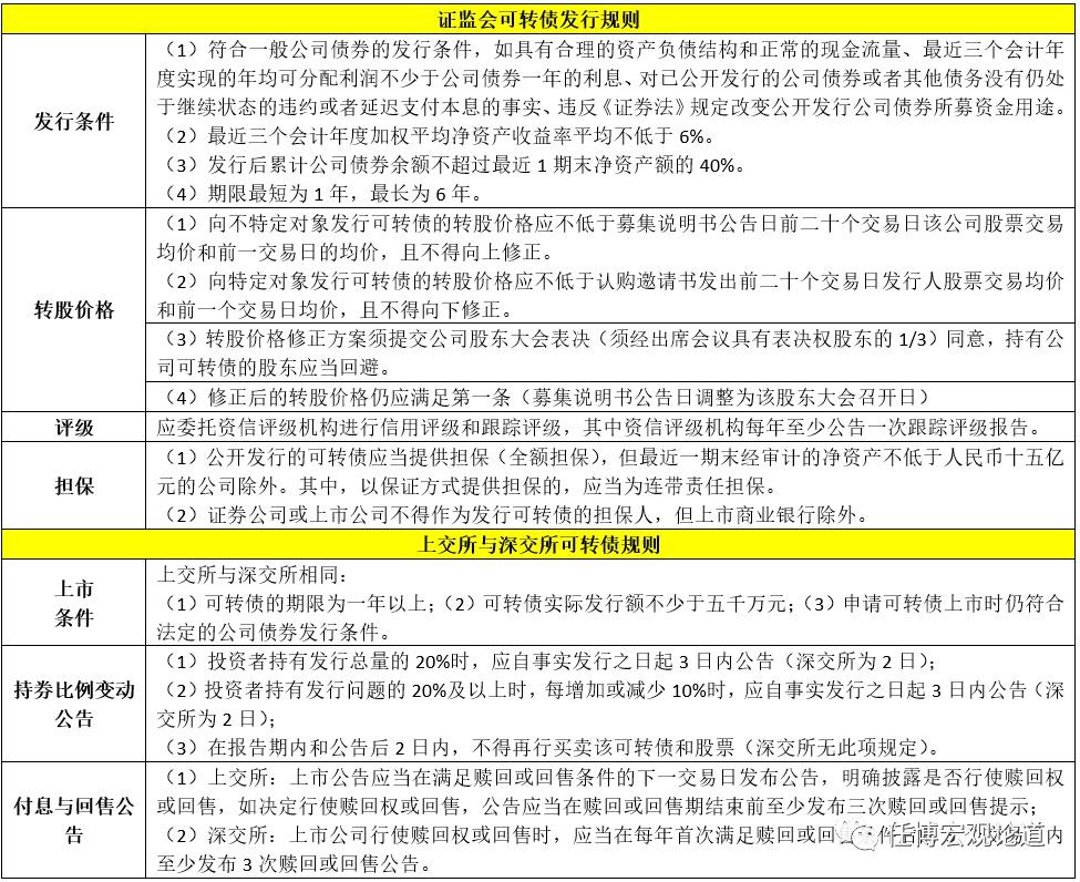 电银付(dianyinzhifu.com):'可转债'剖析手册 第6张