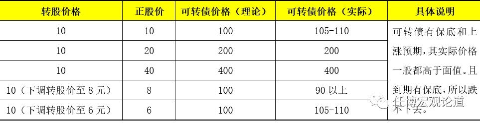 电银付(dianyinzhifu.com):'可转债'剖析手册 第7张