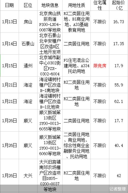 电银付官网(dianyinzhifu.com):新270亿起 首推共有产商品房 新年首月北京将出让宅地8宗