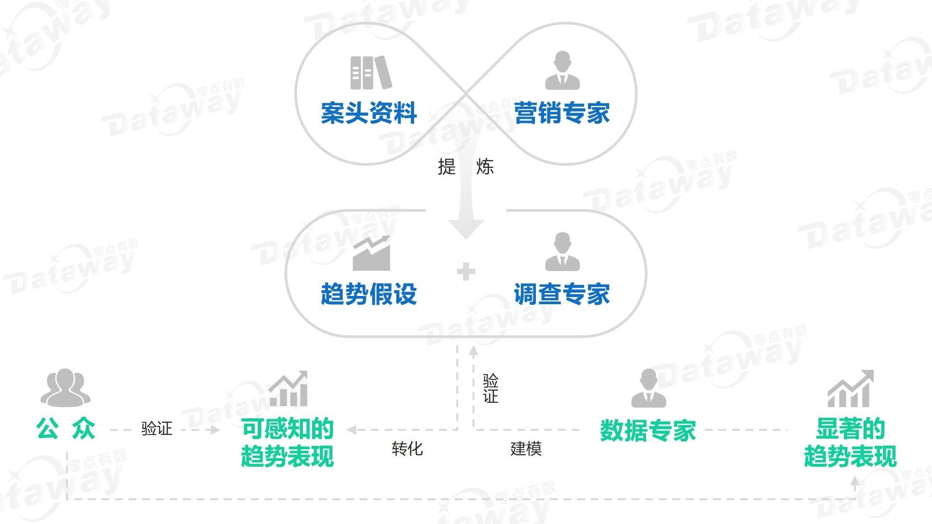 附图2 零点有数研究方式及途径