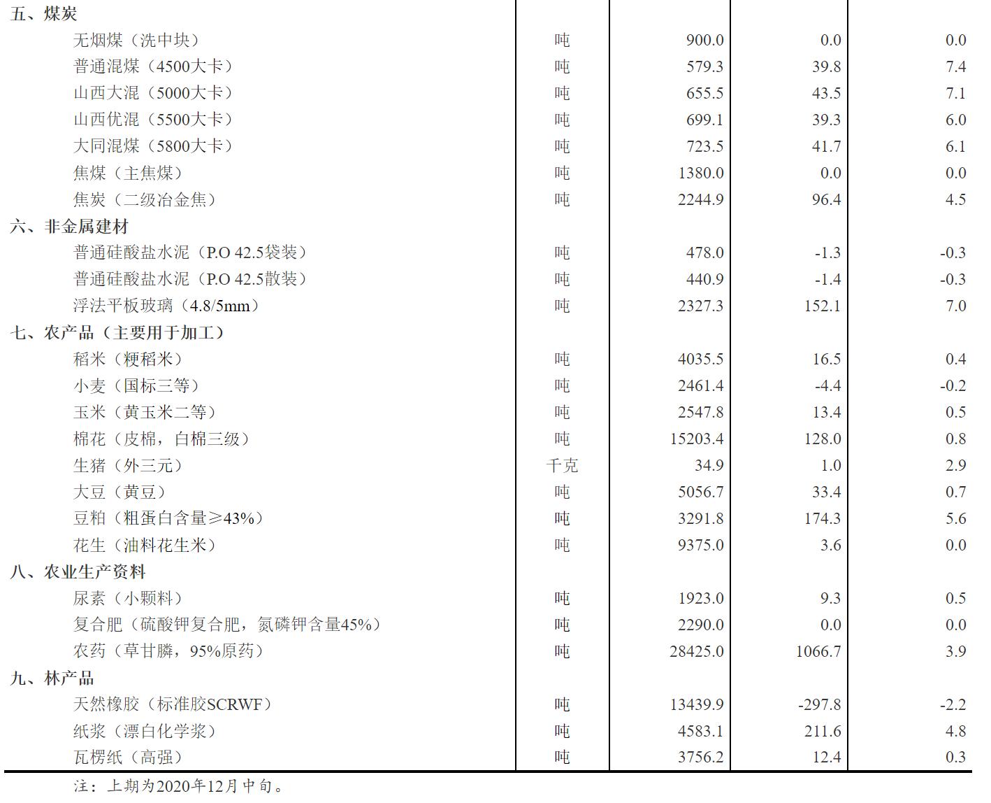 电银付pos机(www.dianyinzhifu.com):统计局:12月下旬31种产物价钱上涨 生猪价钱环比上涨2.9% 第2张