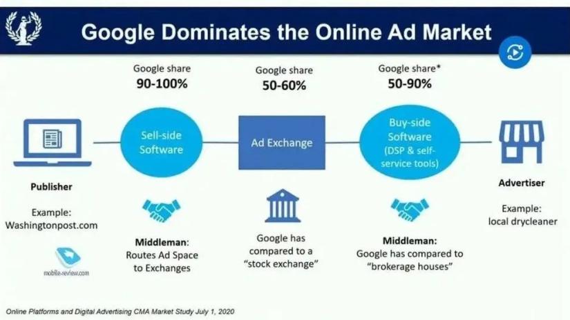 电银付小盟主(www.dianyinzhifu.com):谷歌被反垄断诉讼后,美国互联网会再度繁荣吗? 第4张