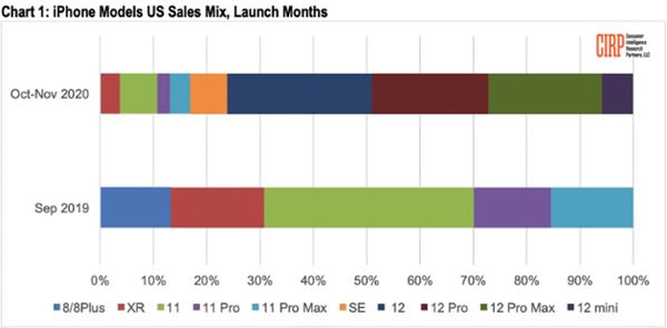 usdt交易所(www.caibao.it):苹果iPhone 12新机在美脱销:mini成系列中销量最惨
