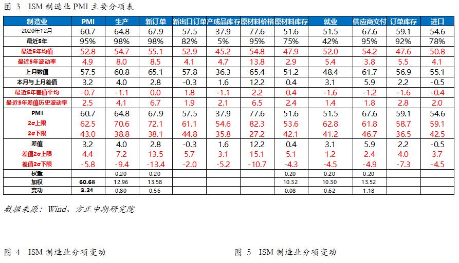usdt不用实名买卖(www.caibao.it):外洋宏观:美国12月制造业显示超预期 韧性较强苏醒趋势将连续 第2张