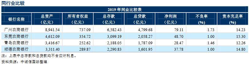 东莞农商银行拟发同业存单699亿元 较去年有所较少