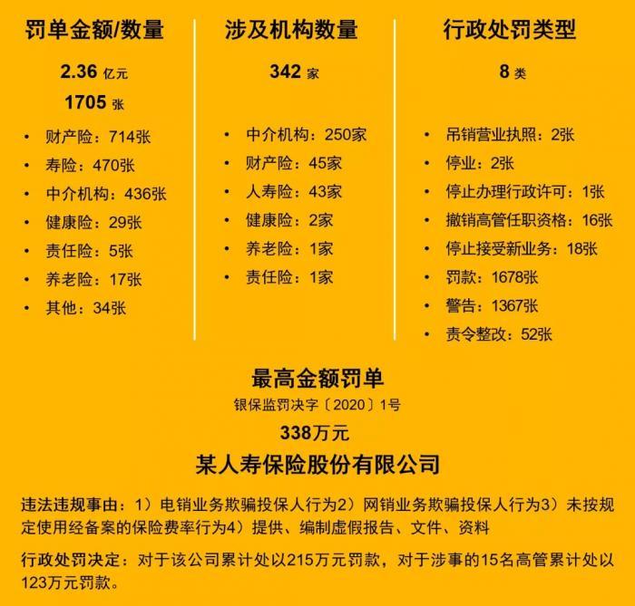2020年 342家保险机构被罚款2.36亿元 普华永道报告了严格的监管全景
