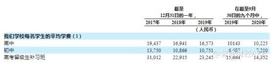 美股新股解读|政策激励下开年即赴美 长水教育(FHS.US)价值几何?