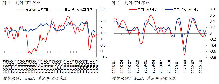 【海外宏观】美国12月CPI温和上涨 通胀压力将会逐步显现