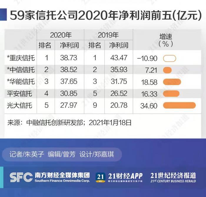 """""""复盘信托业2020:整体净利润连续两年负增长 马太效应持续显现"""
