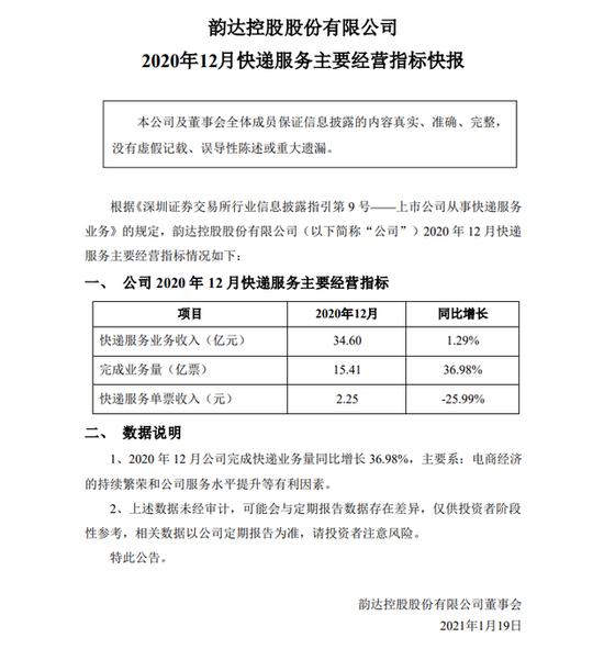 韵达股份:2020年12月快递服务业务收入34.60亿元同比增长1.29%