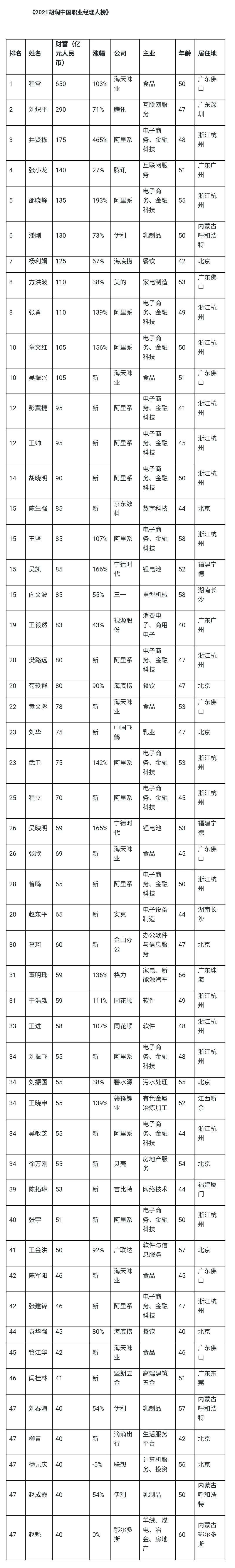 """最高身家650亿!中国最牛""""打工人""""榜单出炉,有人从前台、服务员逆袭"""