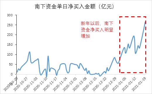 """""""南下资金增仓近2500亿!港股通100指数有多优秀?"""
