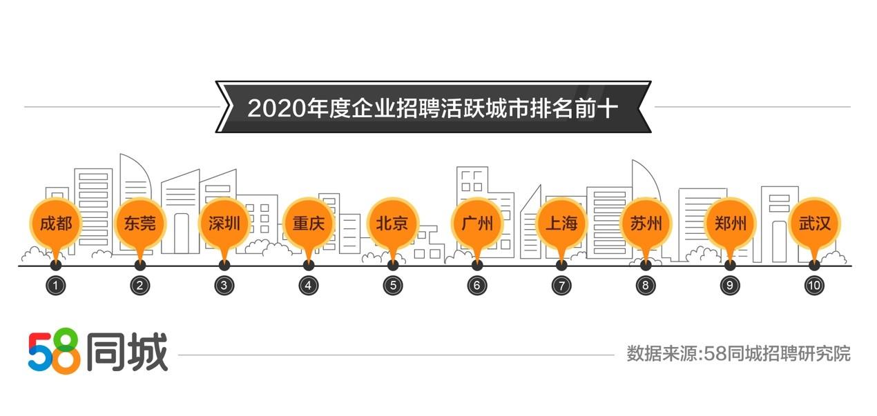 和零售业雇用需求废旺深圳求职需求排南昌k58异城2020年零年失业年夜数据:批发图2