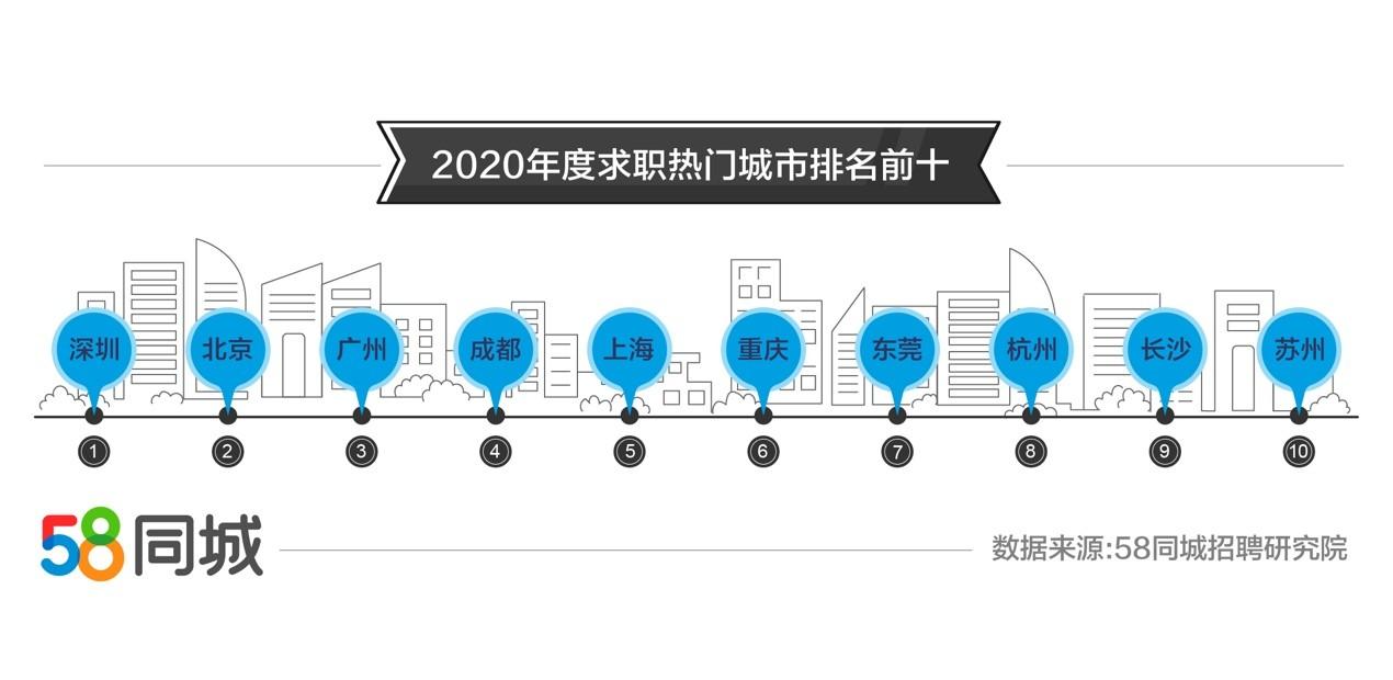 和零售业雇用需求废旺深圳求职需求排南昌k58异城2020年零年失业年夜数据:批发图3