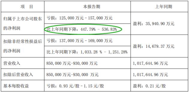 """河南国资神操作:城发环境""""蛇吞象""""吸收合并启迪环境  再配套融资27亿元"""