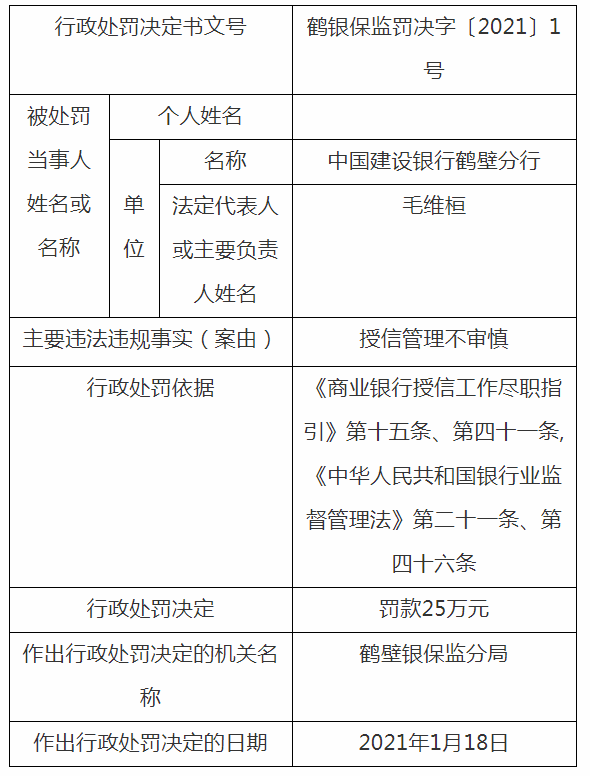 建设银行再遭监管罚单:因授信管理不审慎被鹤壁银保监分局罚25万
