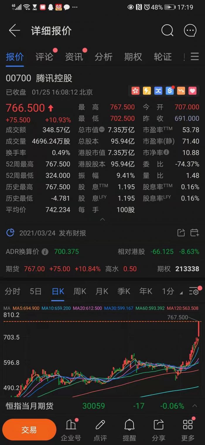 港股浮世绘:腾讯一日市值暴增7000亿 广州农商银行零成交
