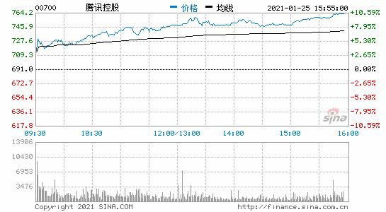 腾讯控股港股尾盘涨超10% 今年以来已涨超34%