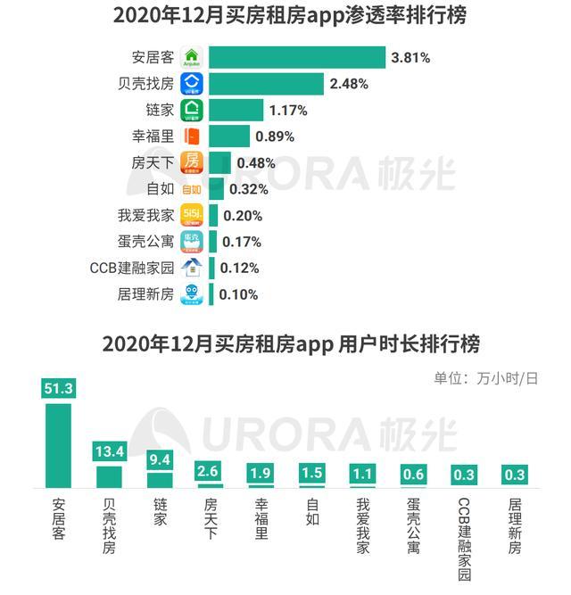 极光大数据Q4移动互联网报告:安居客渗透率及用户时长行业领先