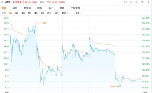 """散户""""大溃败""""?GME连续5日暴跌80%白银价格急转直下"""