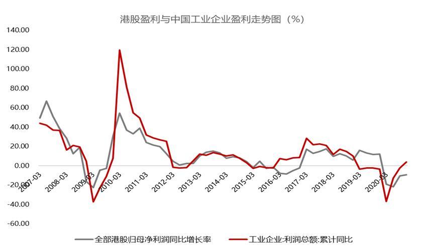 如何看待目前港股的投资机会?