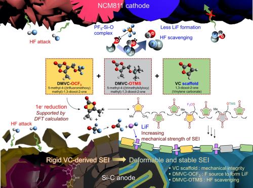 UNIST团队开发出新型电解质添加剂 可用于高能量密度锂离子电池