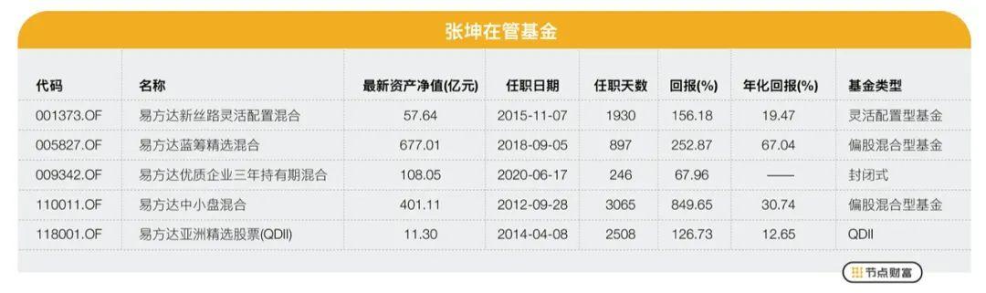 """爱豆级基金经理张坤:""""不想持有十年以上,就不要持有一分钟"""""""