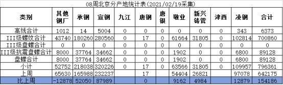 「期货配资」兰格视点:春节休市资源如期到货 节后北京库存预料剧增